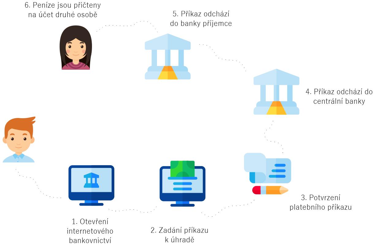 jak funguje bankovní převod