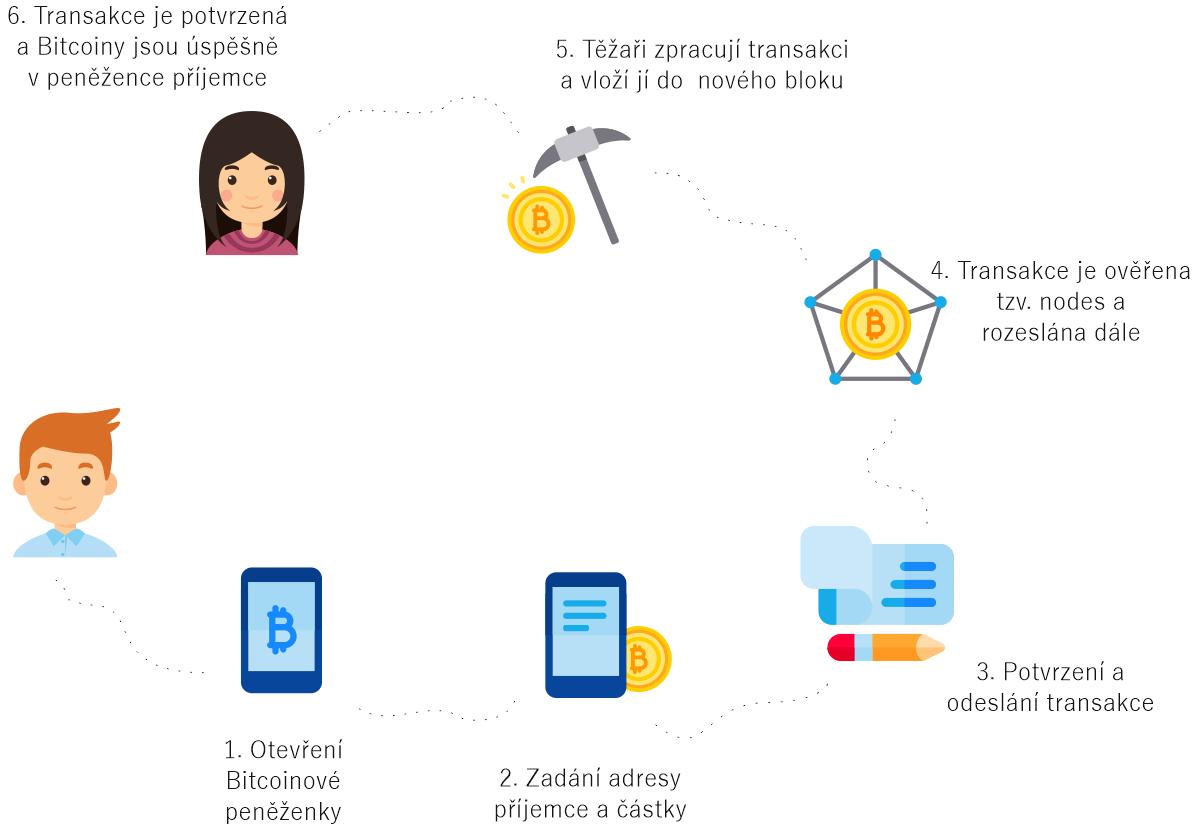jak funguje bitcoinová transakce