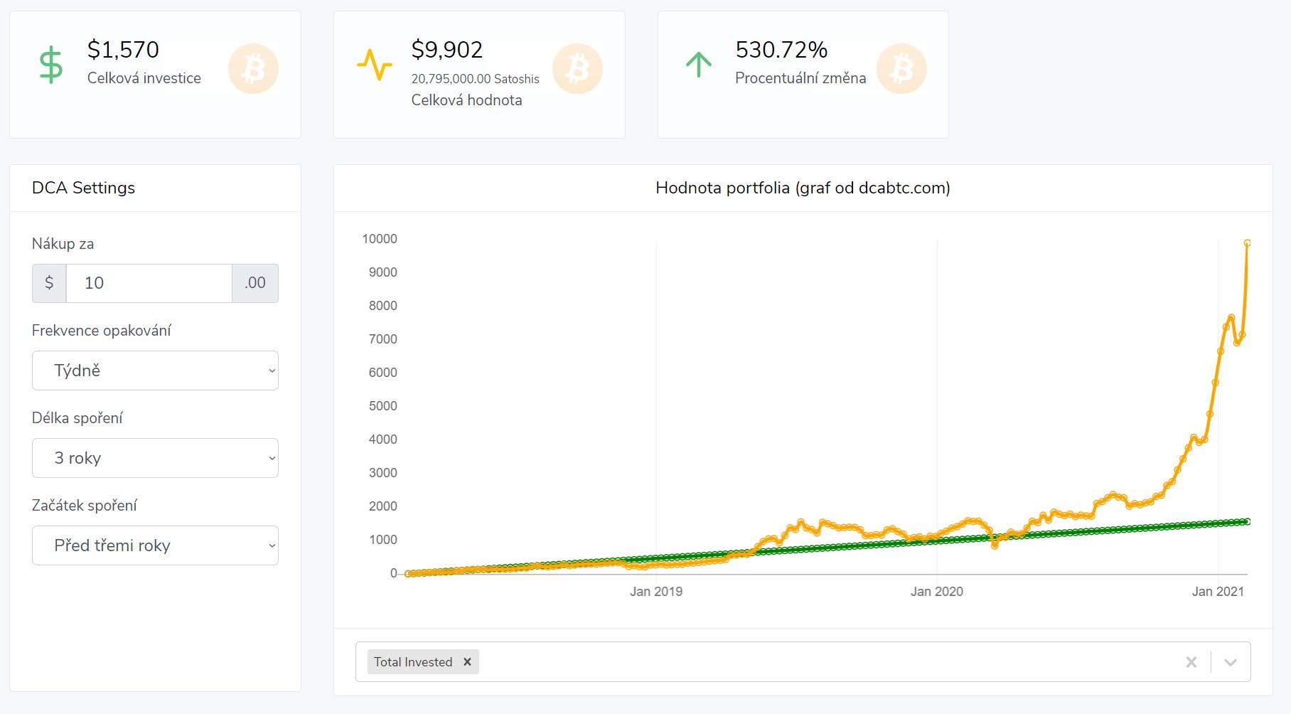 Zdroj grafu dcabtc.com