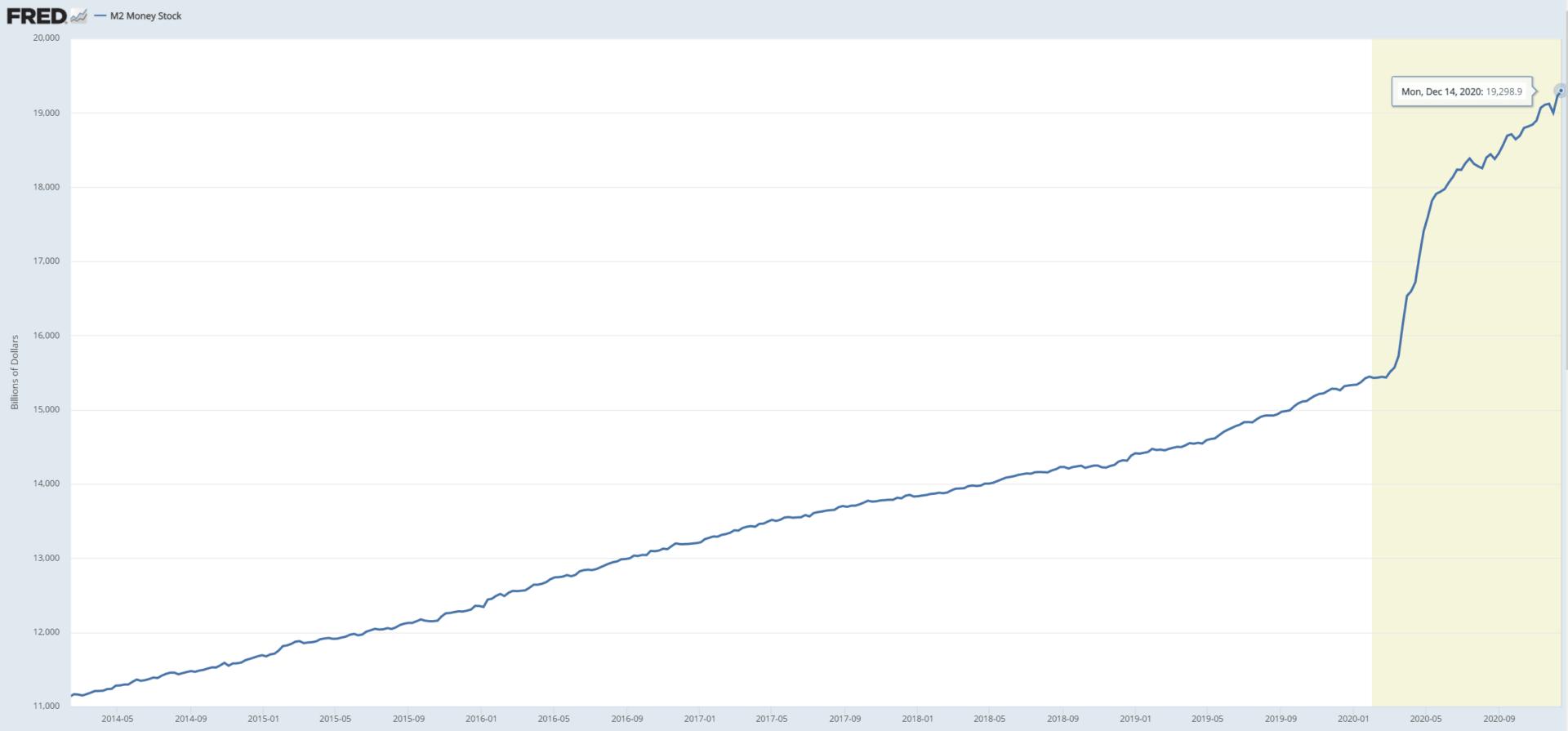 Celkové množství dolaru v oběhu