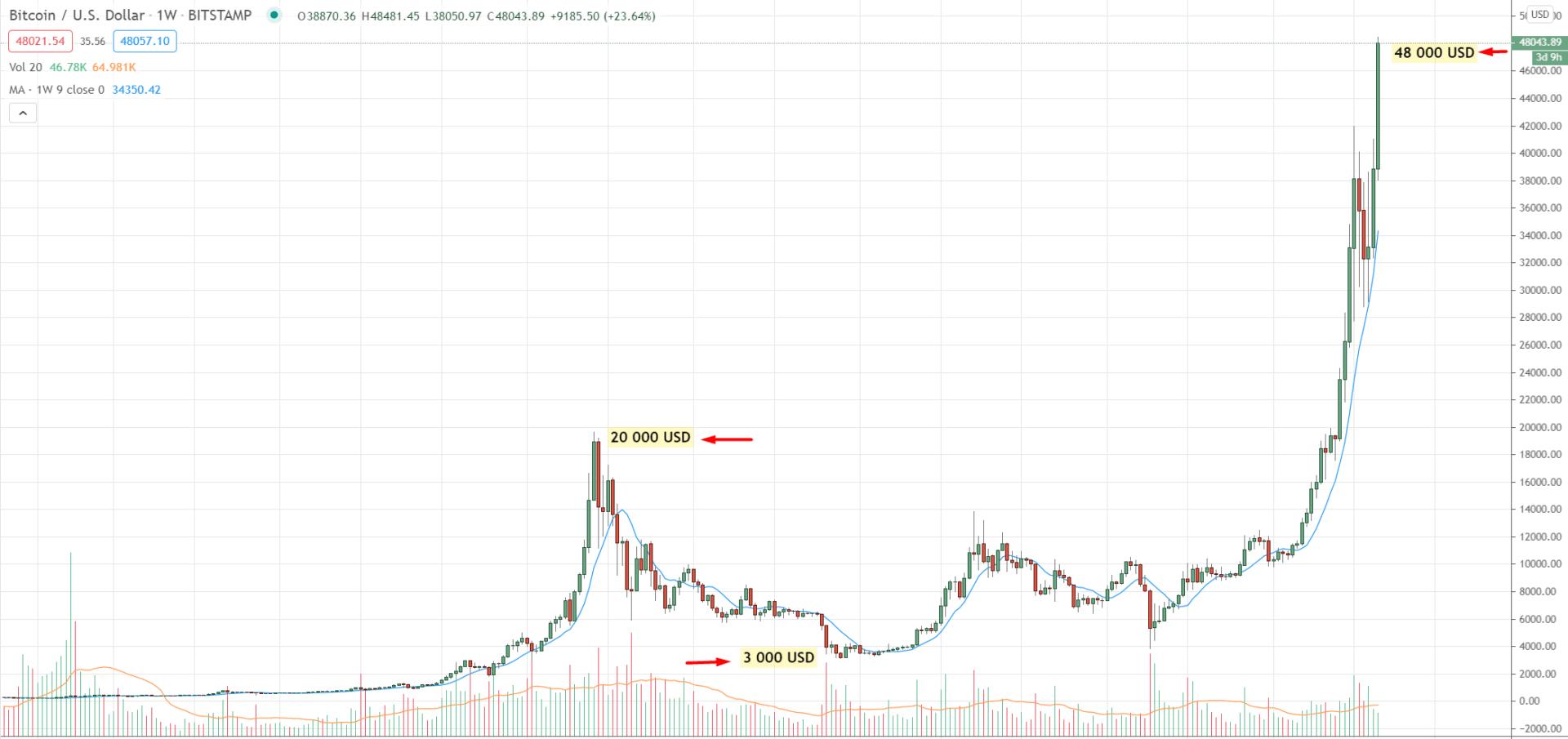 Vývoj bitcoinu v čase