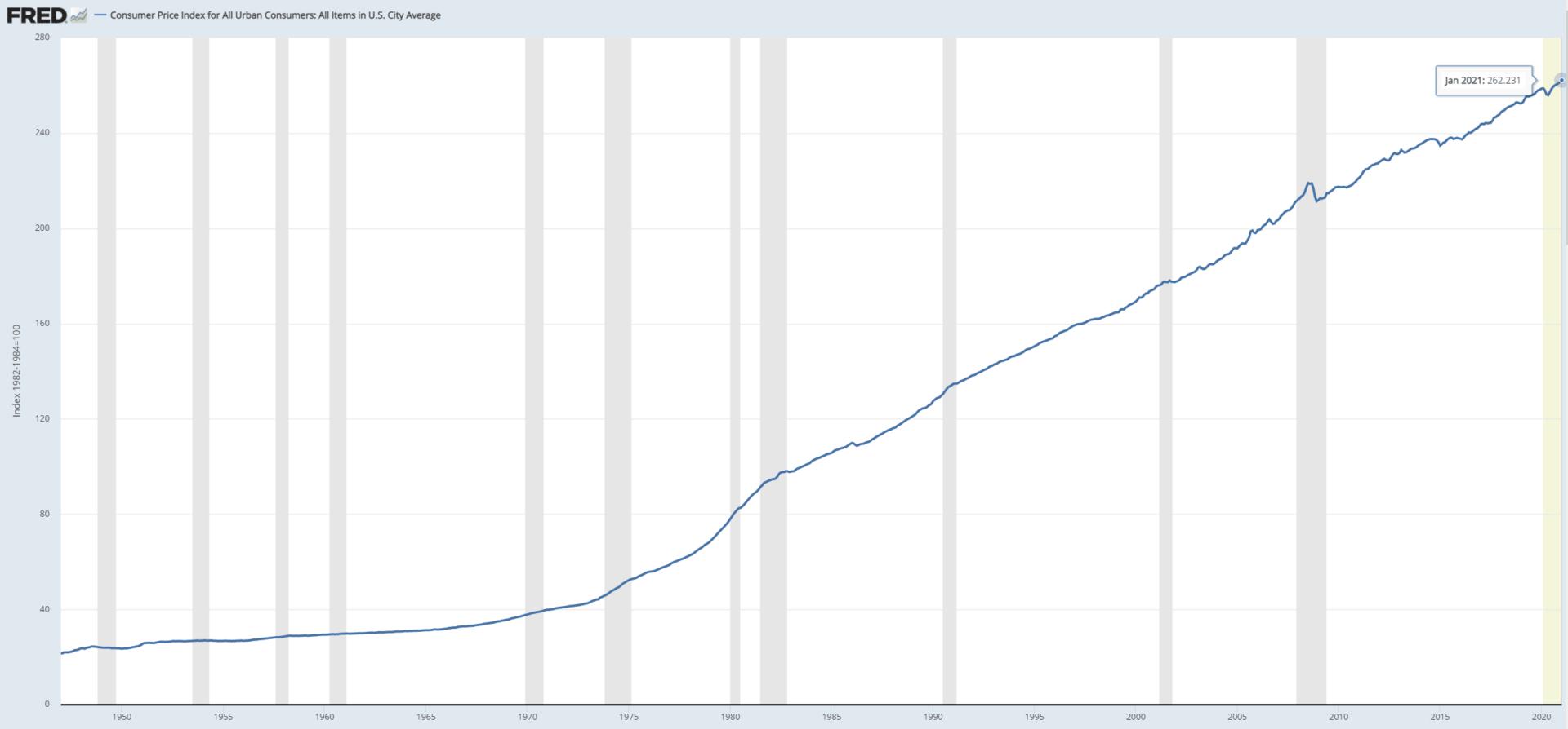 Inflace konzumního zboží