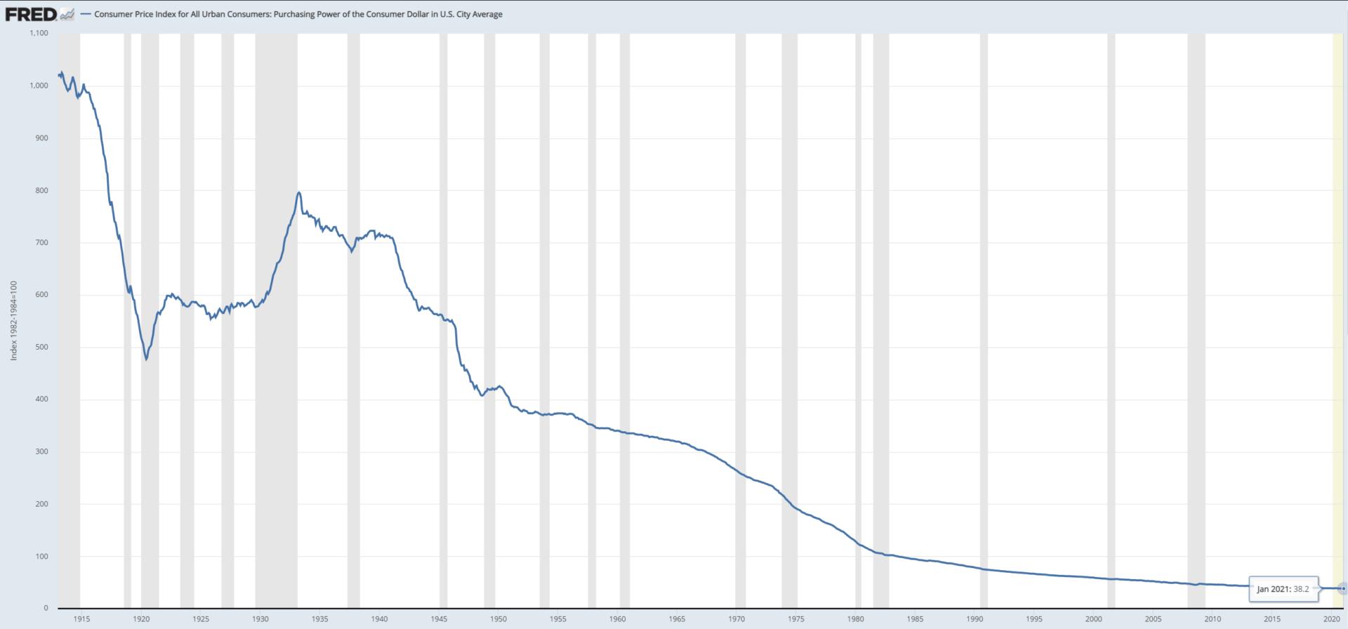 Kupní síla amerického dolaru